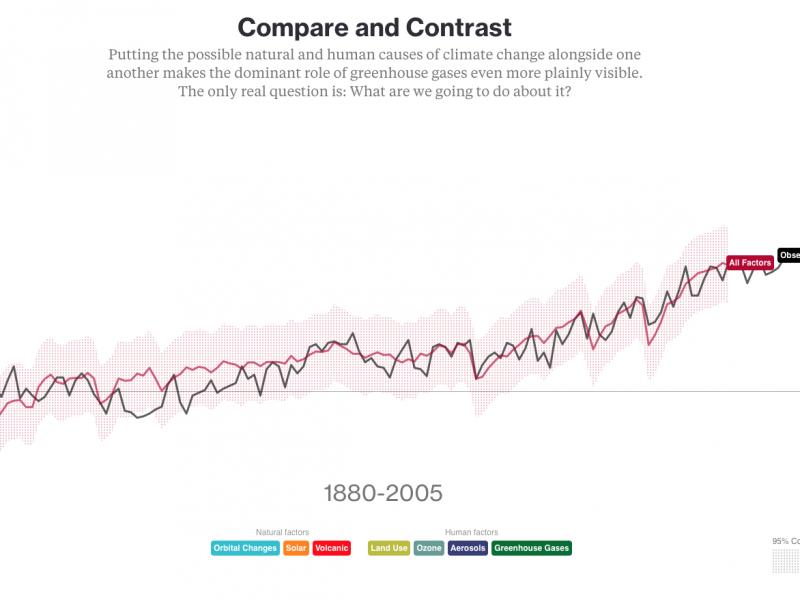 Tutta colpa della CO2