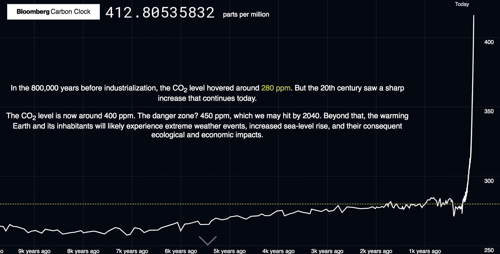 L'orologio della CO2 in atmosfera